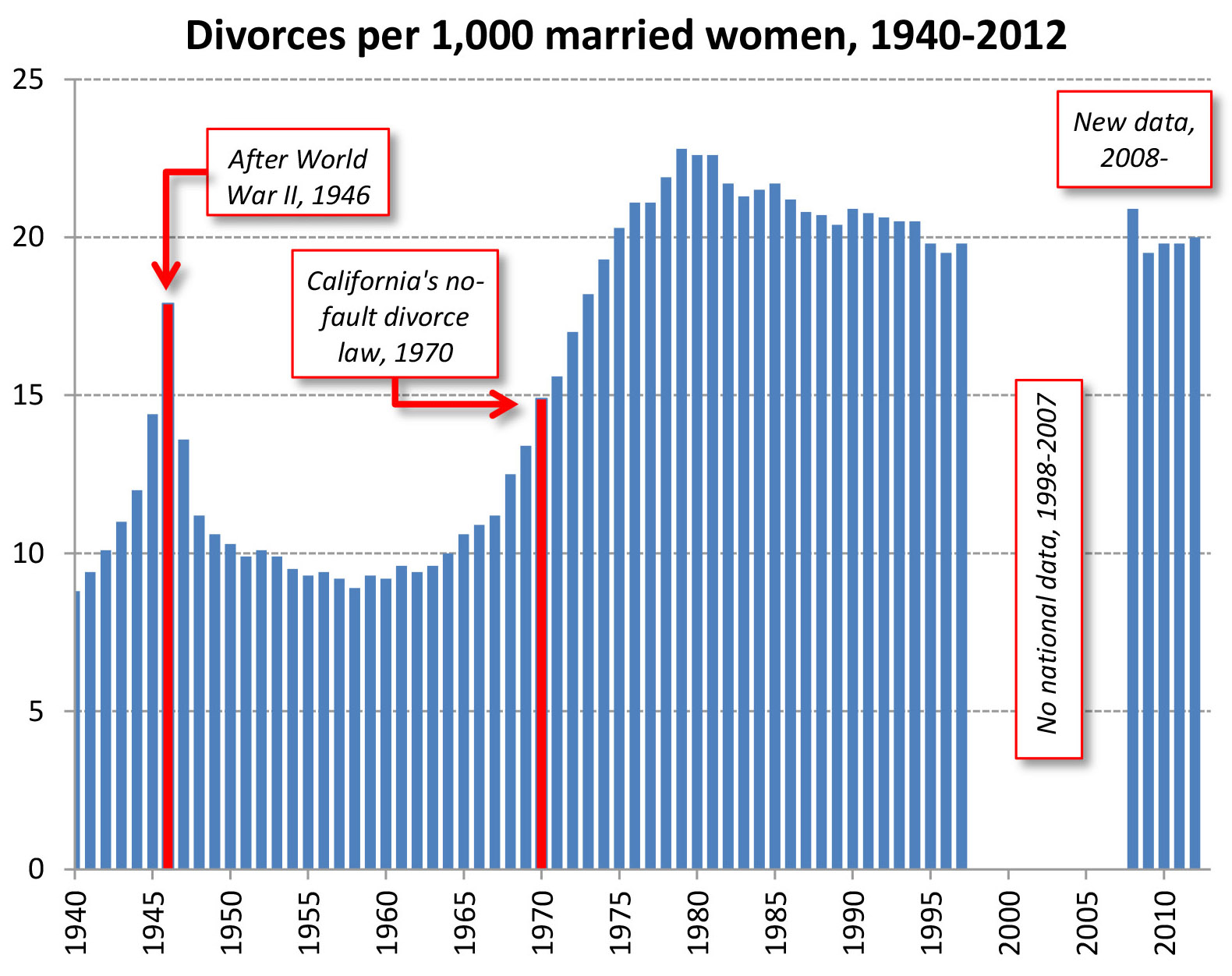 Divorce Rate Women